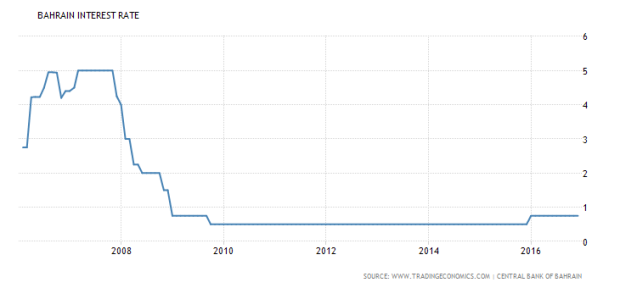 bahrain-interest-rate