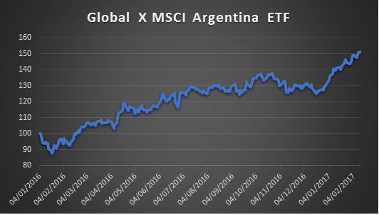 Global X MSCI Argentina ETF.png