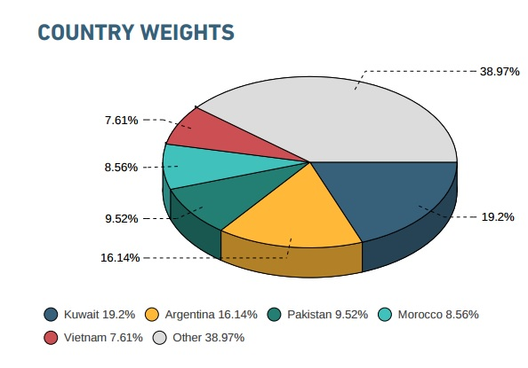 msci-country-weights