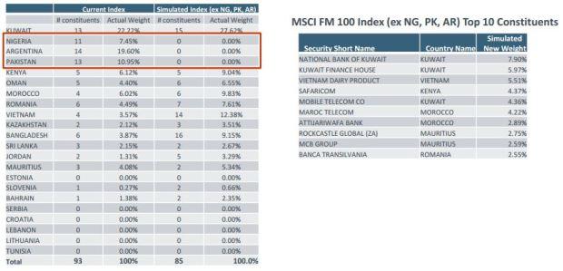 MSCI FM ex p a n