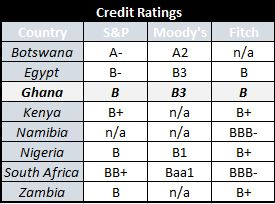 African Bond Index Credit Ratings