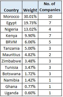 AMI Big 50 ex-SA ETF Country Weightings