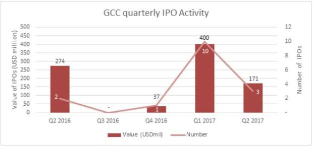gcc quarterly