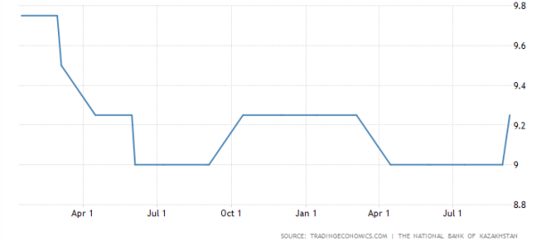 Kazakhstan Interest Rate 1yr