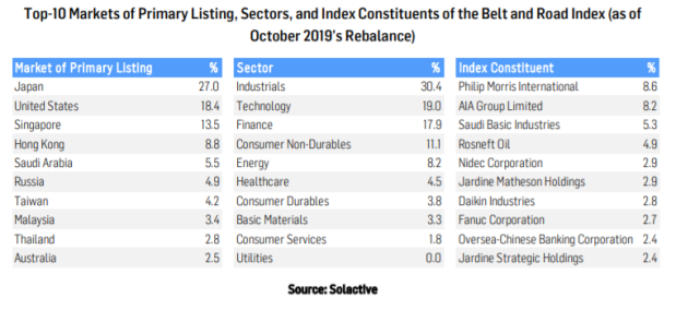 Solactive Index Constituents